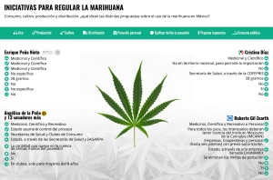 inicativas uso cannabis mexico